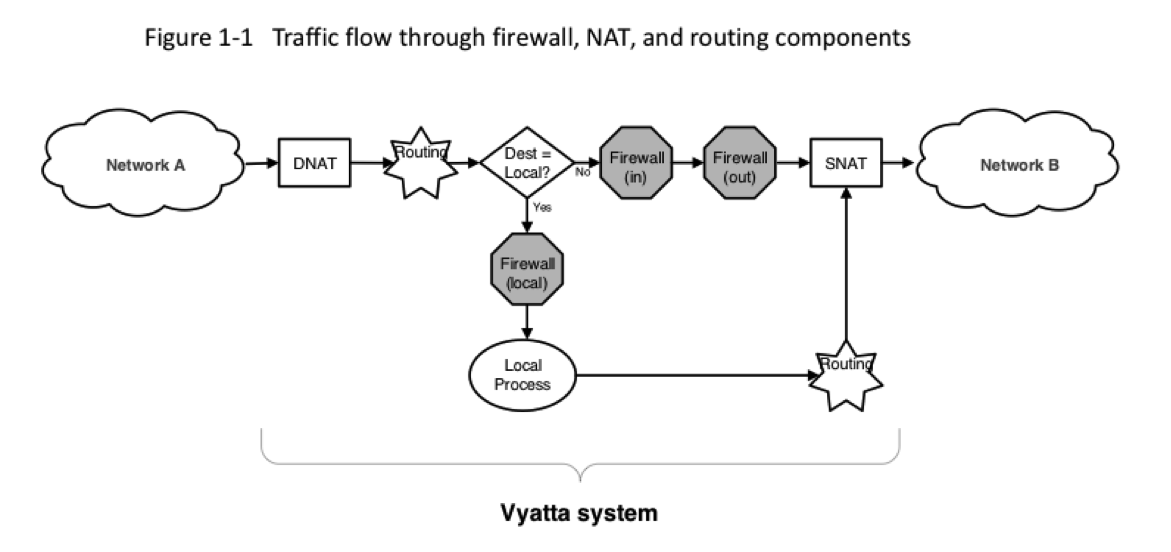 Creating NAT rules for Vyatta vRouter