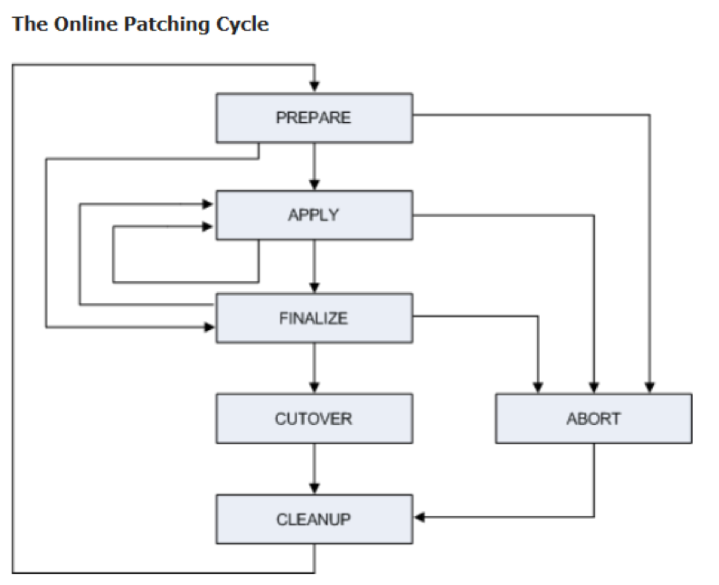 AD Online Patching in Oracle applications
