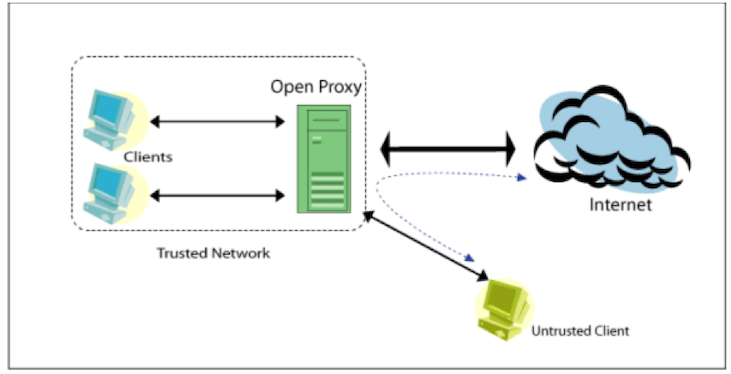 Web proxy server and deployment