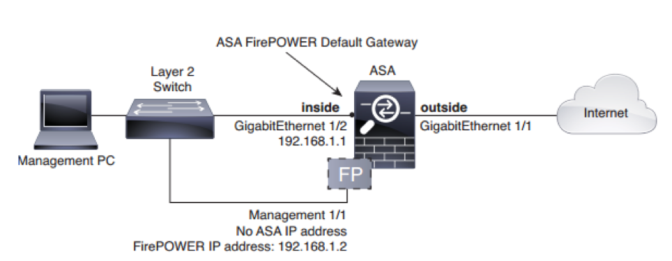 Introduction to next-generation firewalls with Cisco FirePOWER
