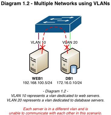Neutron networking: VLAN provider networks