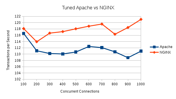 Illustration 4 Tuned Apache vs Nginx 100 to 1000 Concurrent Connections