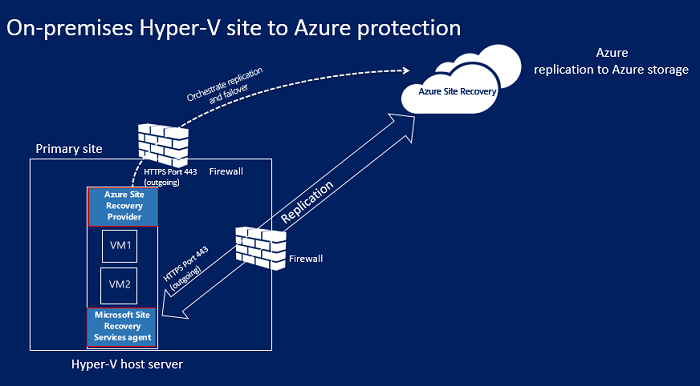 Cloud replication for Hyper-V