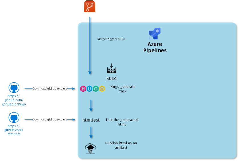 Azure pipelines build