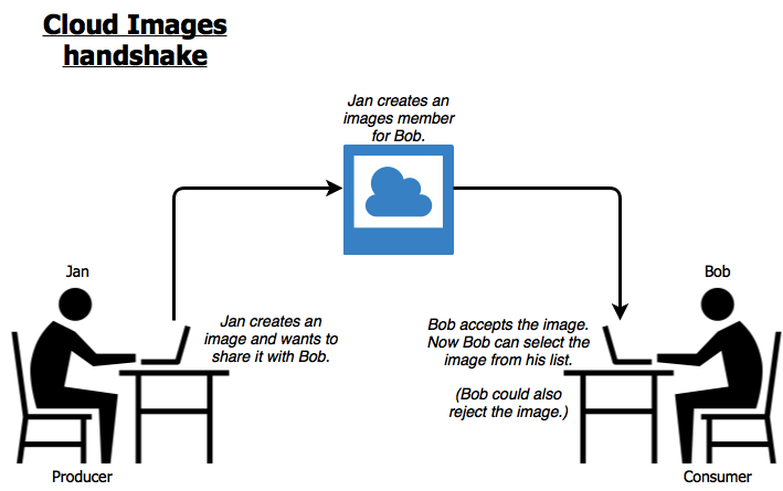The image producer creates an image and creates an image member for the image consumer; the image consumer accepts or rejects the image.