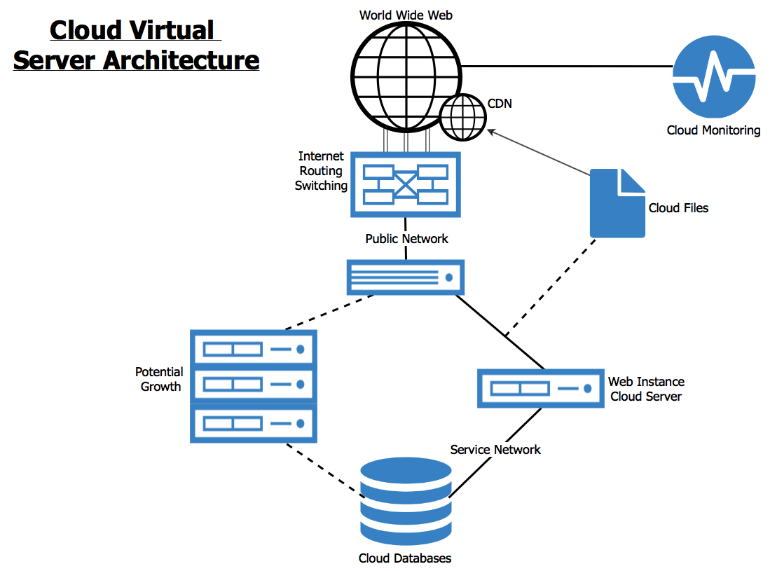 Virtual Cloud Servers are the core of a rich configuration.