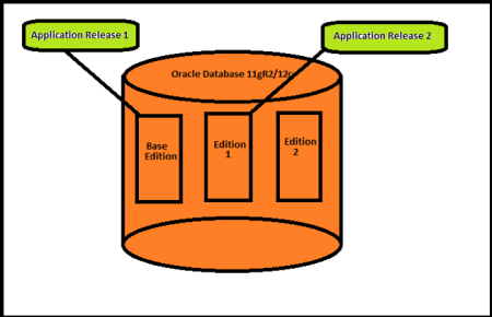 Edition Based Redefinition (EBR) and enabling an application