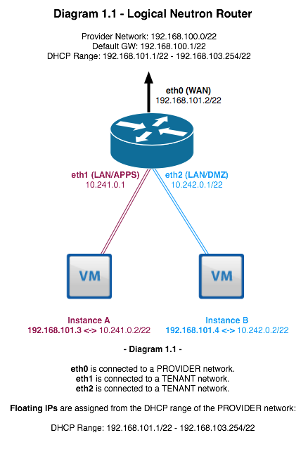 Neutron networking: Neutron routers and the L3 agent