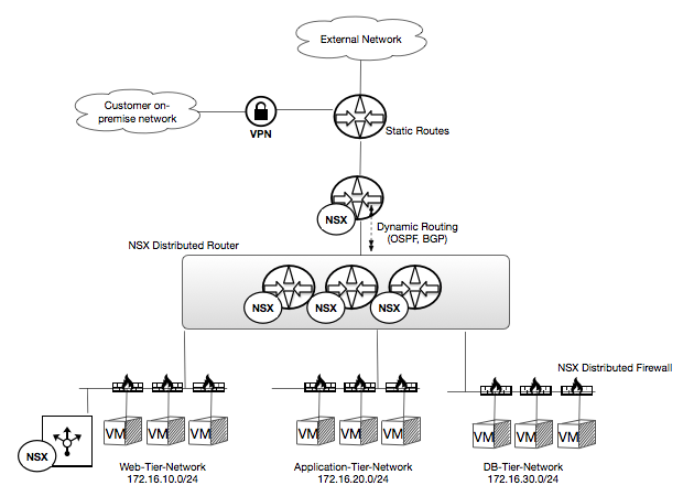 NSX Use Case 02