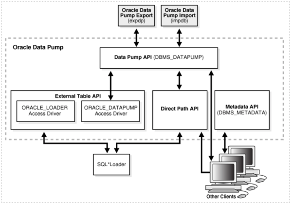An architectural diagram of Oracle Data Pump