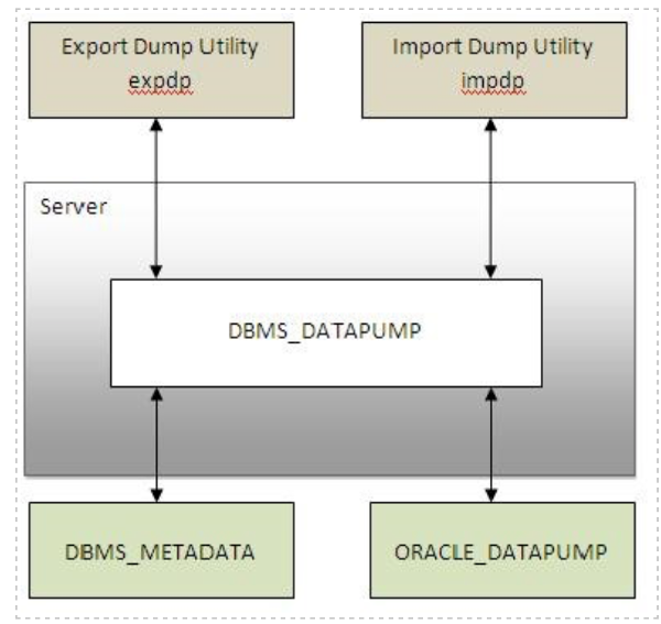 Working with Data Pump enhancements in Oracle Database 12c