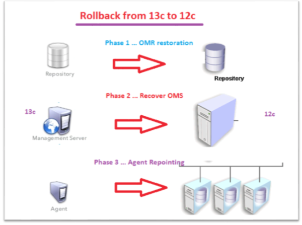 A visualization of the three phases involved in the rollback
