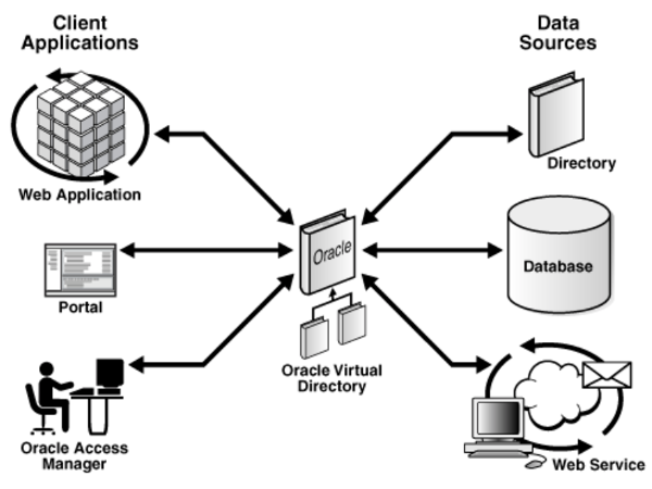 A diagram illustrating how OVD connects to many data sources