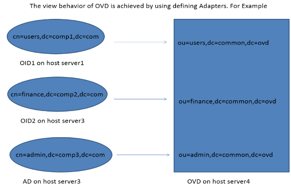 A flowchart showing how OVD's view behavior is achieved