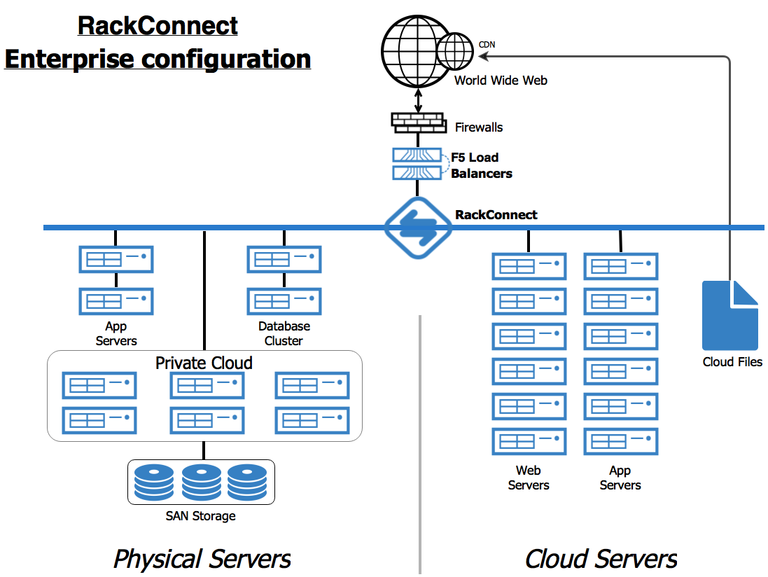 RackConnect enables cloud servers and physical servers to cooperate behind the same load balancer and firewall.