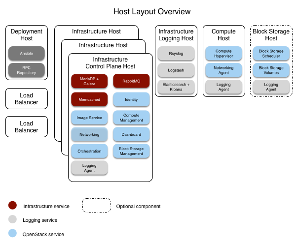 Host Layout Overview