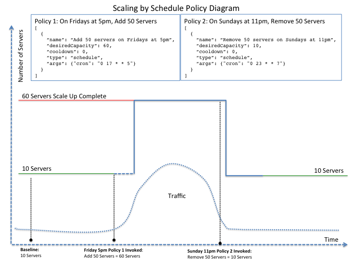 Scale by schedule policy