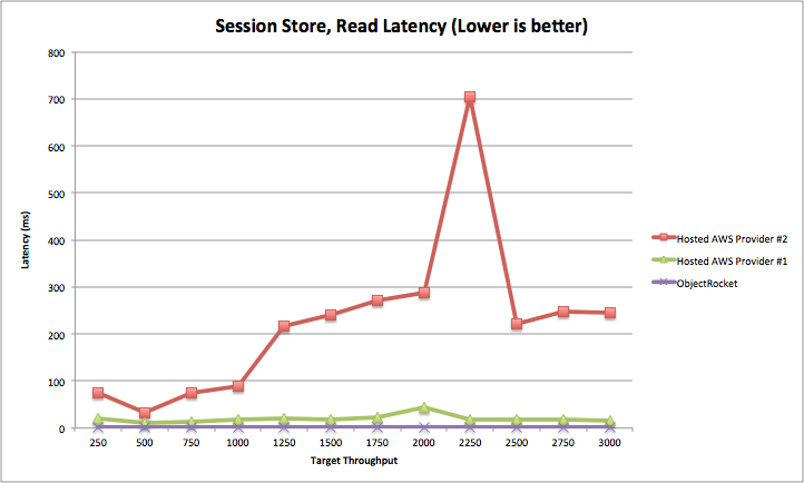 """Session Store, Read Latency (lower is better)"""