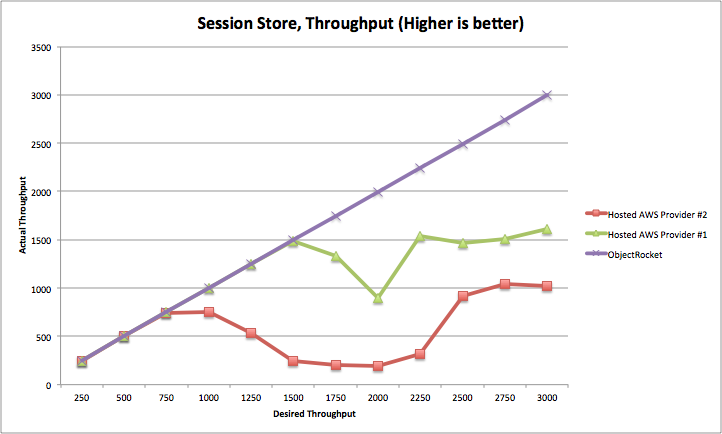"""Session Store, Throughput (Higher is better)"""