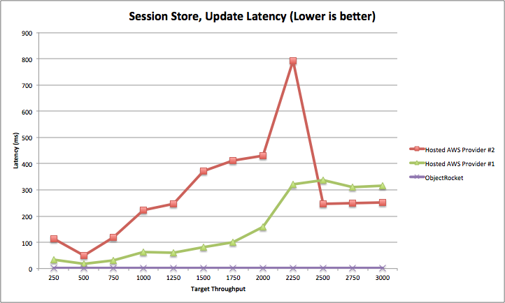 """Session Store, Update Latency (lower is better)"""