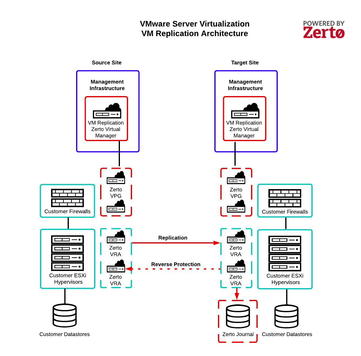VM Replication architecture diagram