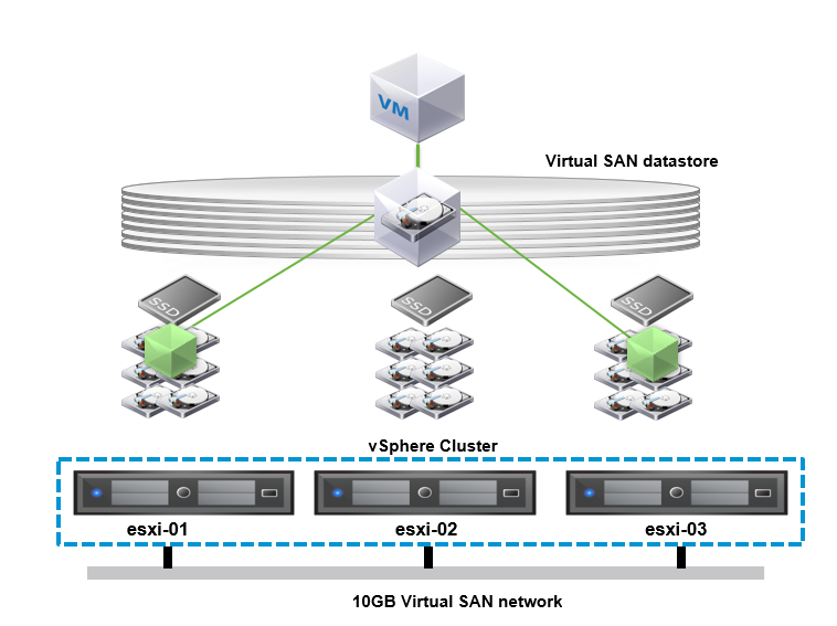 vSAN architecture diagram